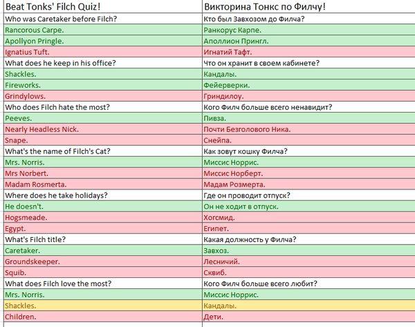 Harry Potter: Hogwarts Mystery: ответы на вопросы в классах и вопросы друзей